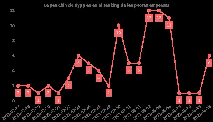 Opiniones sobre [company] - posición en el ranking de empresas