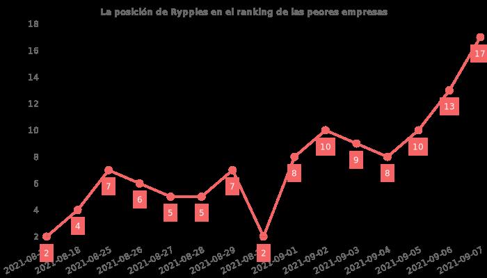 Opiniones sobre Rypples - posición en el ranking de empresas
