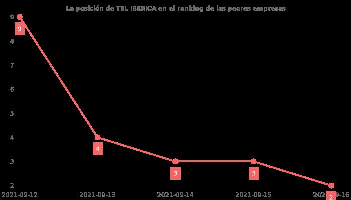 Opiniones sobre TEL IBERICA - posición en el ranking de empresas