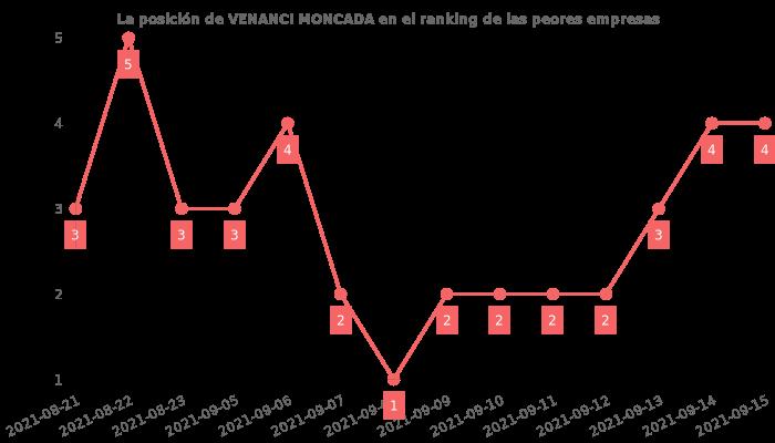 Opiniones sobre VENANCI MONCADA - posición en el ranking de empresas