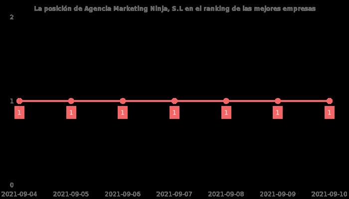 Opiniones sobre Agencia Marketing Ninja, S.L - posición en el ranking de empresas