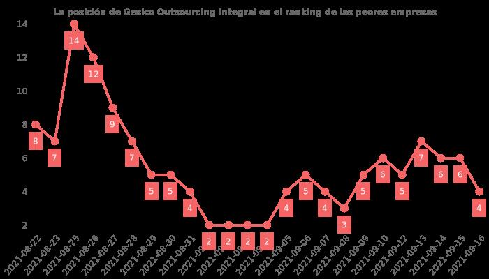 Opiniones sobre Gesico Outsourcing Integral - posición en el ranking de empresas
