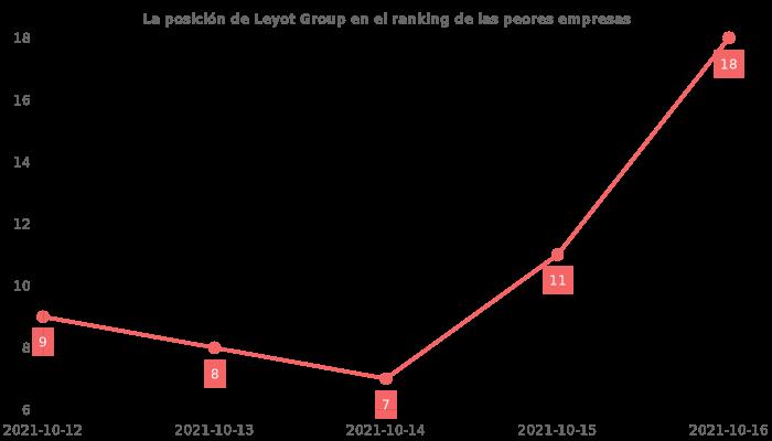 Opiniones sobre Leyot Group - posición en el ranking de empresas