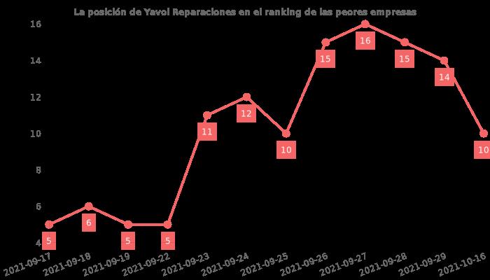Opiniones sobre Yavoi Reparaciones - posición en el ranking de empresas