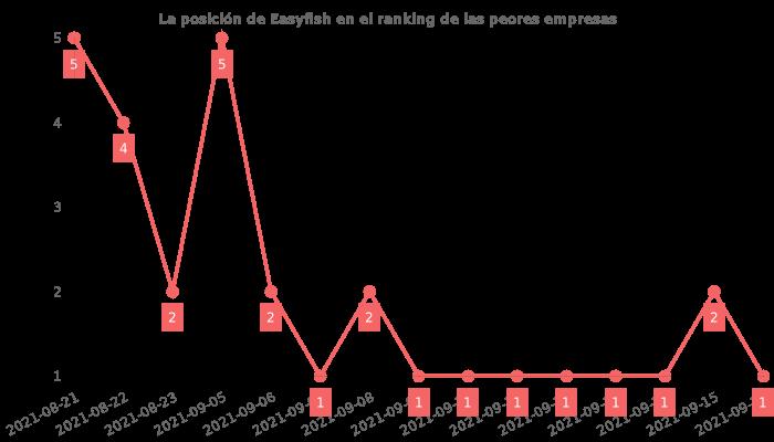 Opiniones sobre Easyfish - posición en el ranking de empresas