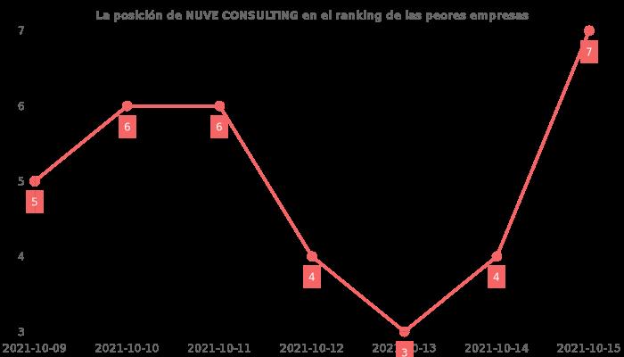 Opiniones sobre NUVE CONSULTING - posición en el ranking de empresas