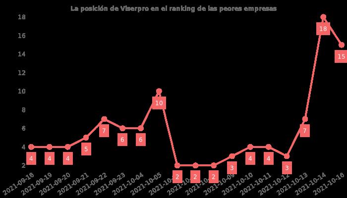 Opiniones sobre Viserpro - posición en el ranking de empresas