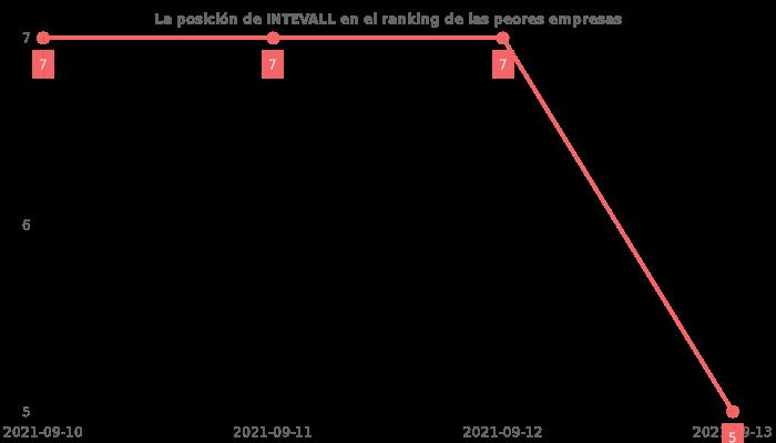 Opiniones sobre INTEVALL - posición en el ranking de empresas