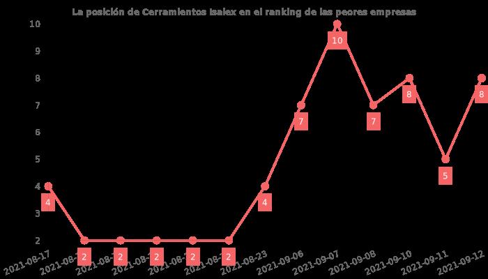 Opiniones sobre Cerramientos Isalex - posición en el ranking de empresas