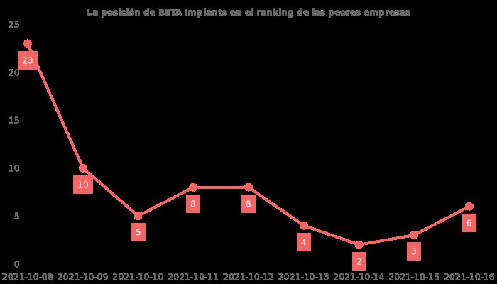 Opiniones sobre BETA Implants - posición en el ranking de empresas