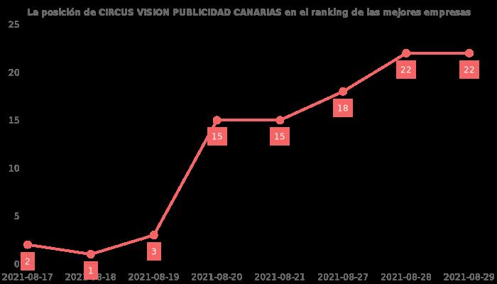 Opiniones sobre CIRCUS VISION PUBLICIDAD CANARIAS - posición en el ranking de empresas