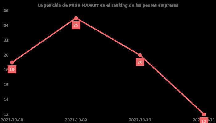 Opiniones sobre PUSH MARKET - posición en el ranking de empresas